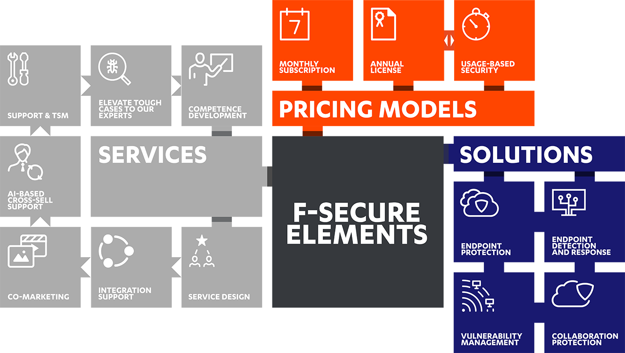 F-Secure Elements: Pricing models + Solutions + Services diagram